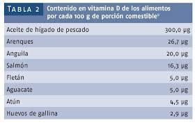 Tabla de alimentos vitamina d